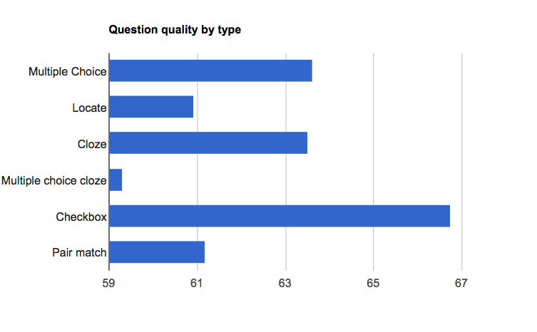 Question quality