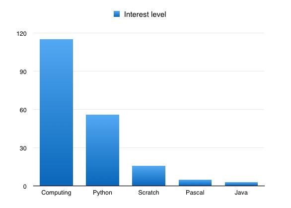 Which programming languages interest teachers?