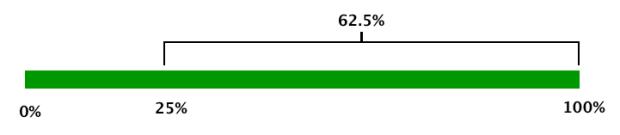 625percent