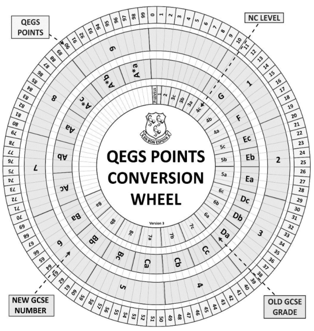 qegs-conversion-wheel