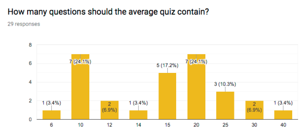 Questions per quiz 1